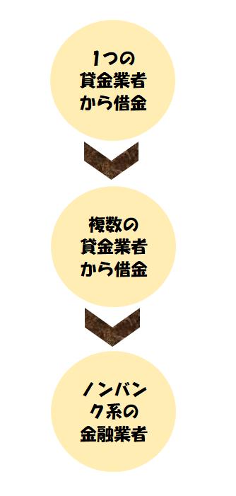 借金の3段階